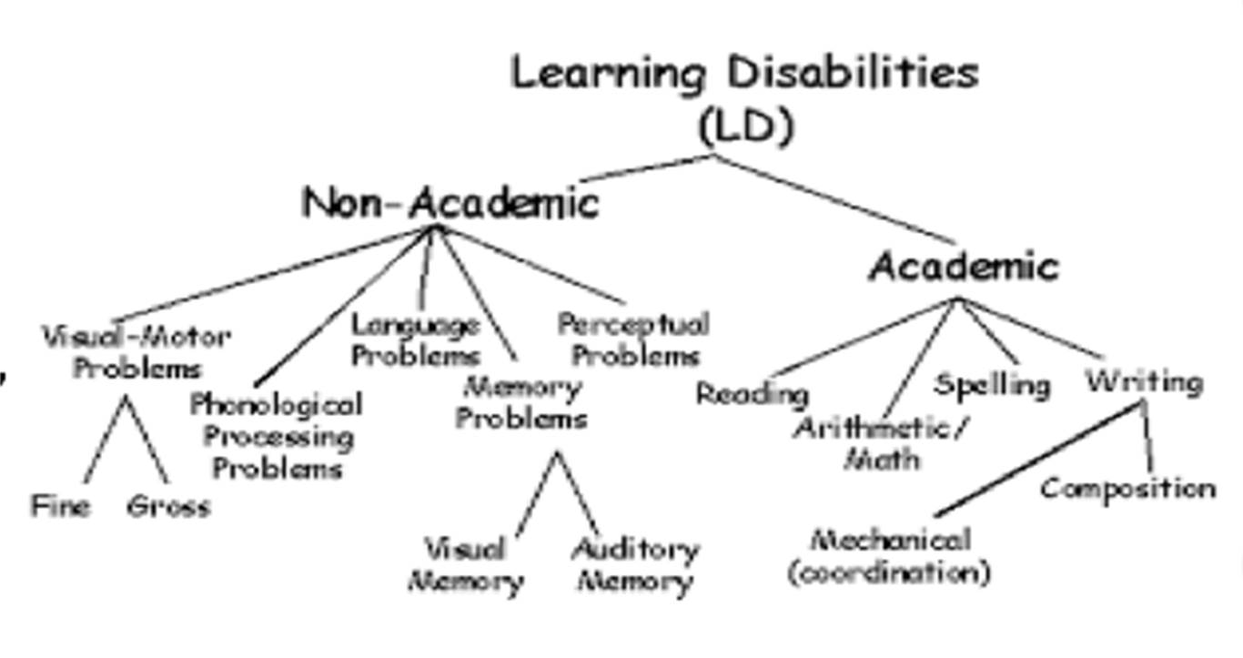 October is Learning Disability Awareness Month